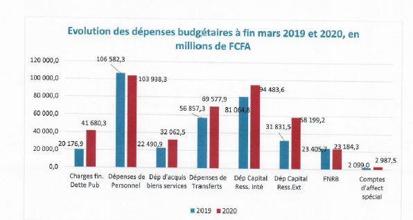 Rapport d'exécution du budget de l'Etat au 31 mars 2020